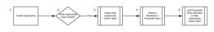 Dynamically Add Users to Opportunity Team