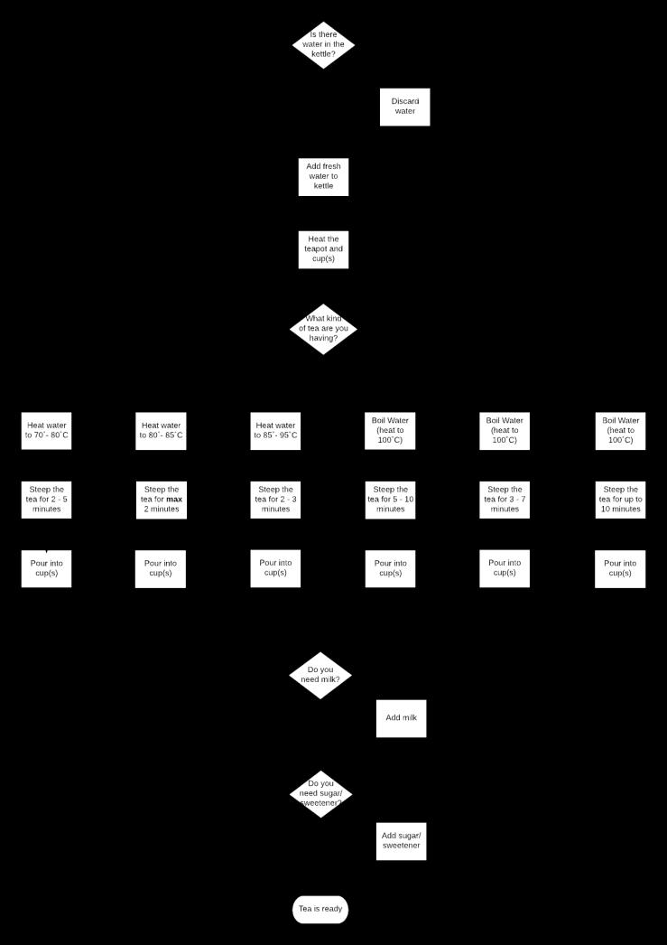 Comprehensive Process